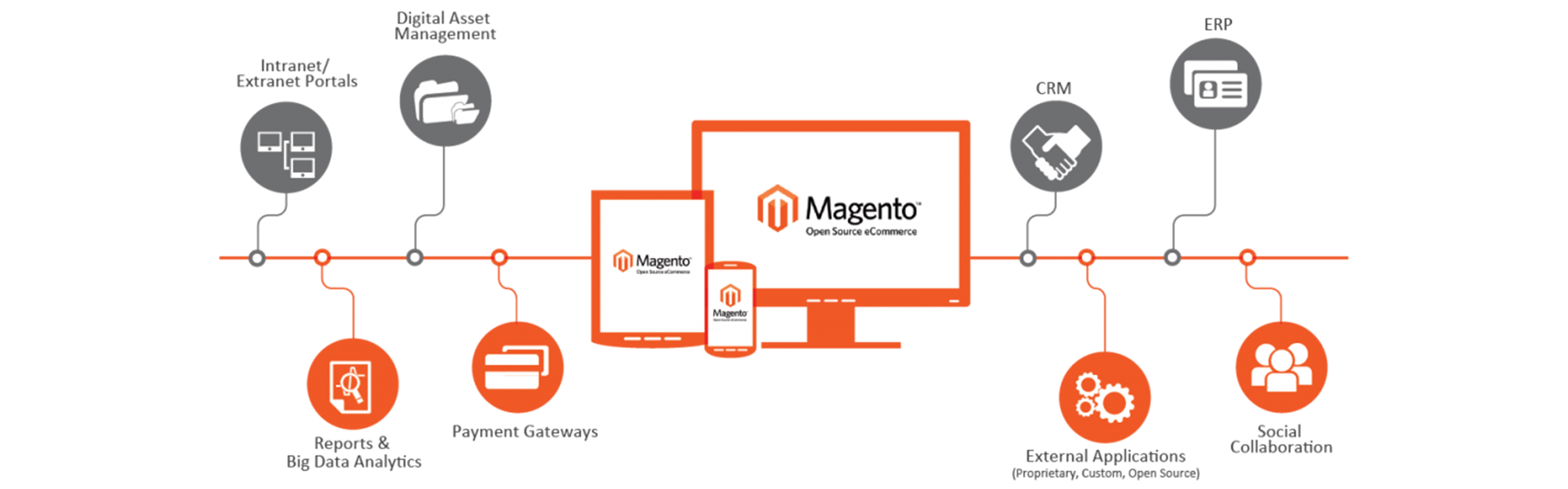 The Next Big Thing in Magento 2.4
